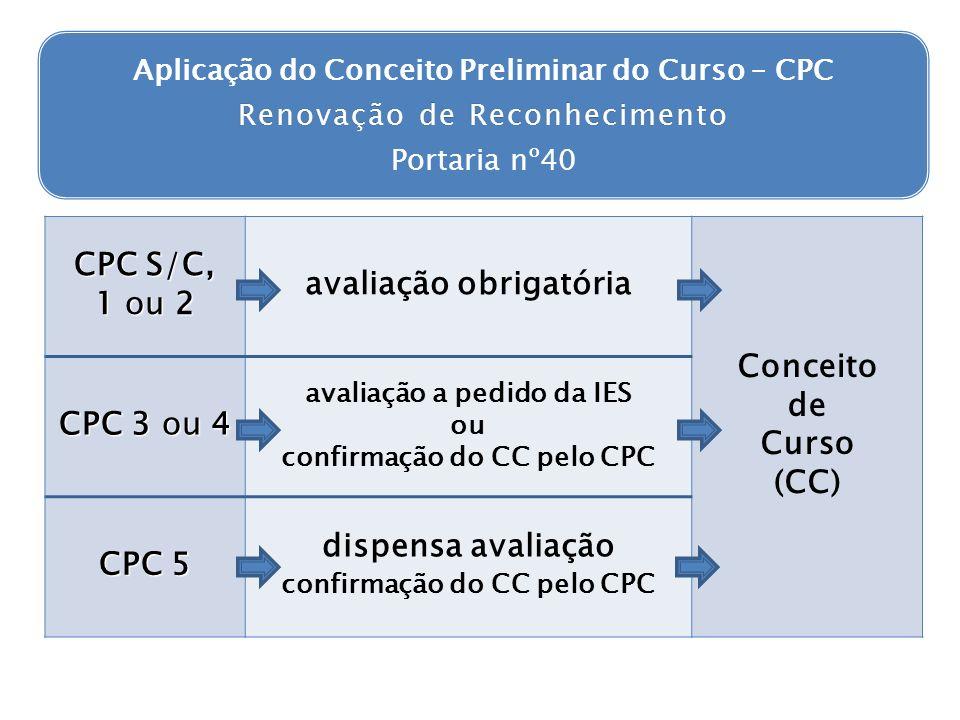 Renovação de Reconhecimento Aplicação do Conceito Preliminar do Curso – CPC Renovação de Reconhecimento Portaria nº40 CPC S/C, 1 ou 2 avaliação obriga