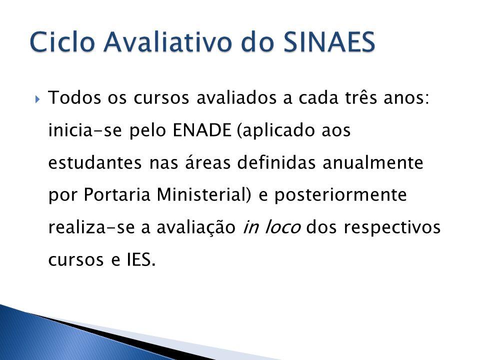 Todos os cursos avaliados a cada três anos: inicia-se pelo ENADE (aplicado aos estudantes nas áreas definidas anualmente por Portaria Ministerial) e p