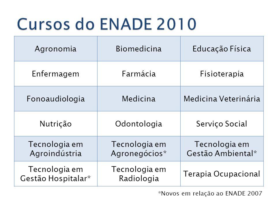 AgronomiaBiomedicinaEducação Física EnfermagemFarmáciaFisioterapia FonoaudiologiaMedicinaMedicina Veterinária NutriçãoOdontologiaServiço Social Tecnol