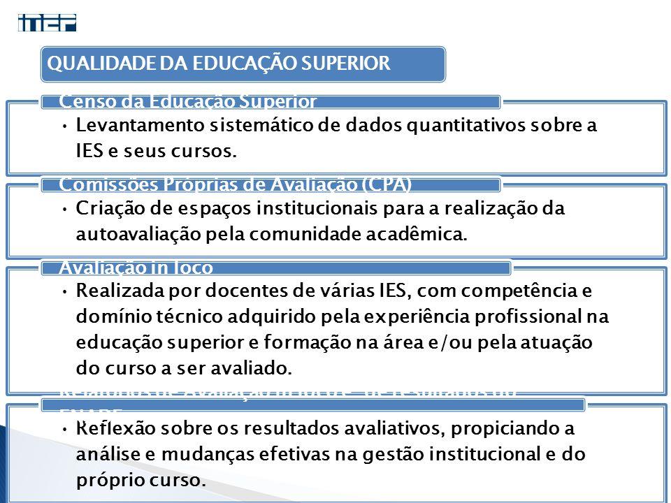 Levantamento sistemático de dados quantitativos sobre a IES e seus cursos. Censo da Educação Superior Criação de espaços institucionais para a realiza