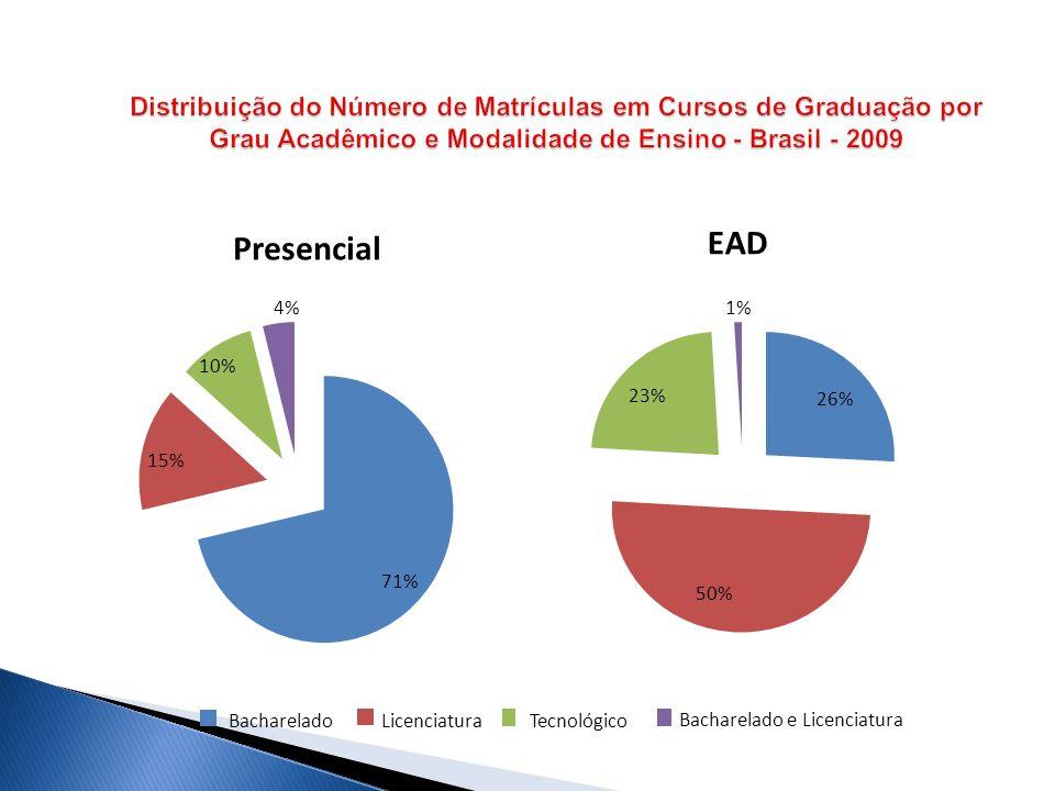 71% 15% 10% 4% Presencial BachareladoLicenciatura Tecnológico Bacharelado e Licenciatura 26% 50% 23% 1% EAD