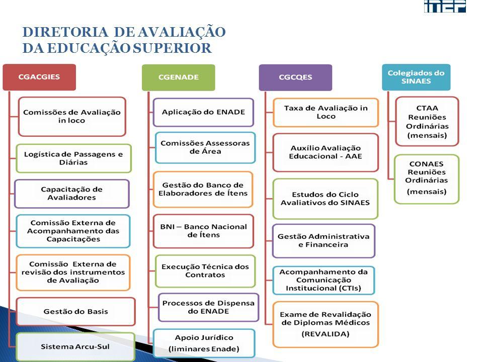 DIRETORIA DE AVALIAÇÃO DA EDUCAÇÃO SUPERIOR