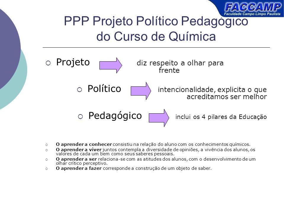 PPP Projeto Político Pedagógico do Curso de Química Projeto diz respeito a olhar para frente Político intencionalidade, explicita o que acreditamos se
