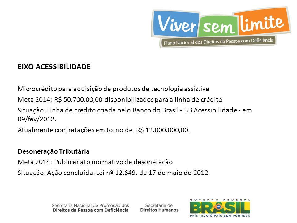 EIXO ACESSIBILIDADE Microcrédito para aquisição de produtos de tecnologia assistiva Meta 2014: R$ 50.700.00,00 disponibilizados para a linha de crédito Situação: Linha de crédito criada pelo Banco do Brasil - BB Acessibilidade - em 09/fev/2012.