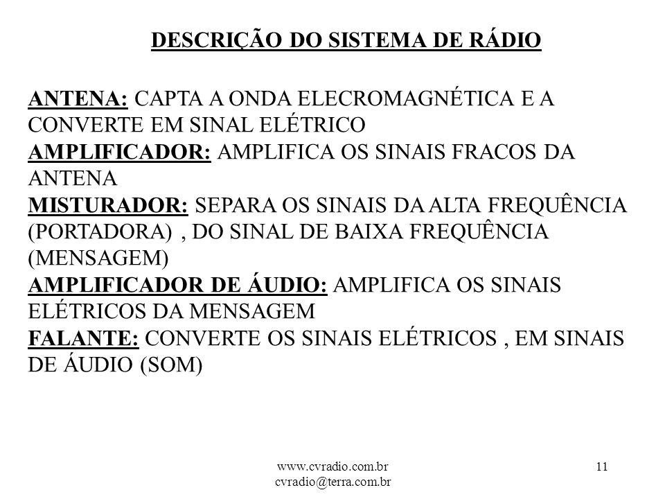 www.cvradio.com.br cvradio@terra.com.br 10 SISTEMAS DE RÁDIO O RECEPTOR OSCILADOR AMPLIFICADOR DE ÁUDIO MISTURADOR AMPLIFICADOR ANTENA FALANTE Comunicação Via Rádio CVR www.cvradio.com.br cvradio@terra.com.br