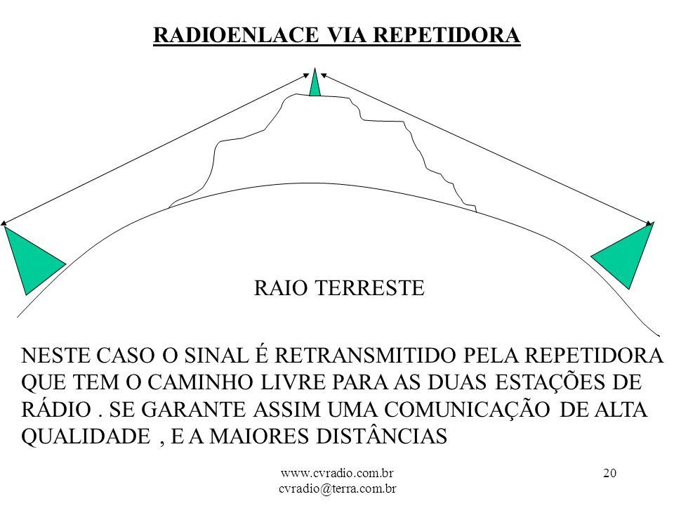 www.cvradio.com.br cvradio@terra.com.br 19 RADIOENLACE RADIOENLACE OBSTRUÍDO RAIO TERRESTE NESTE CASO O SINAL É OBSTRUIDO PELA PRÓPRIA CURVA TERRESTRE, NÃO HAVENDO POSSIBILIDADE DE COMUNICAÇÃO.