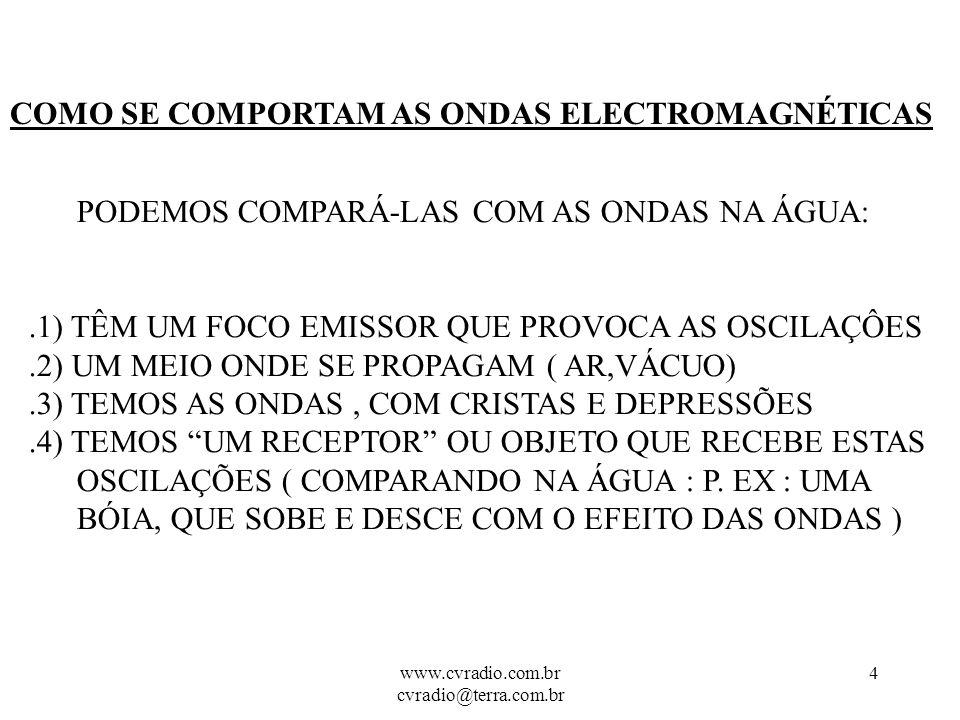 www.cvradio.com.br cvradio@terra.com.br 3 QUE SÃO AS ONDAS ELECTROMAGNÉTICAS .