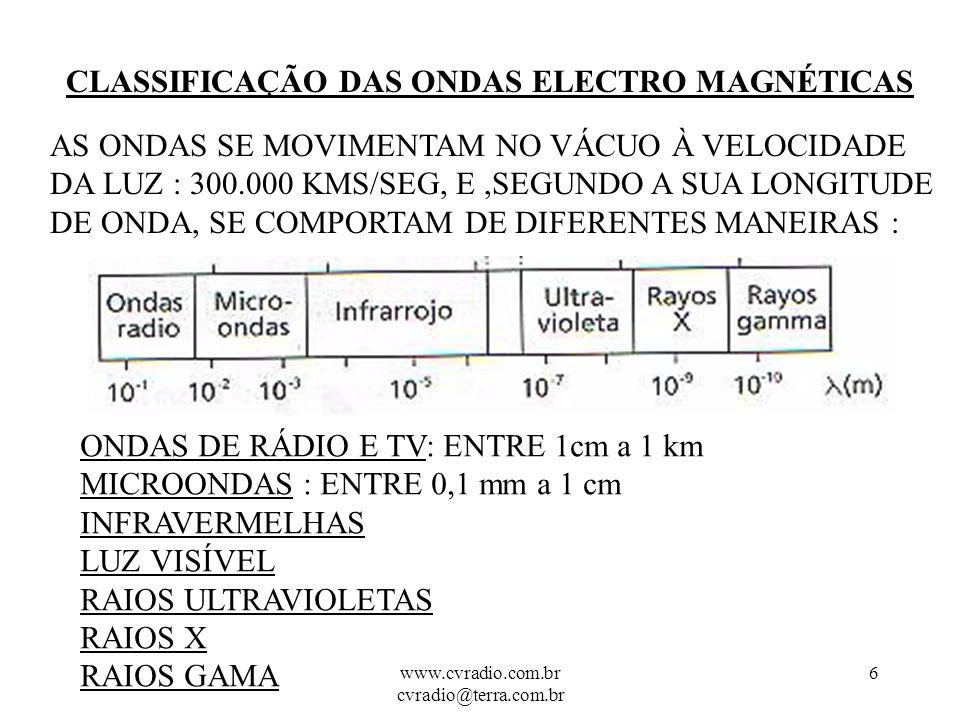 www.cvradio.com.br cvradio@terra.com.br 5 COMO OBTEMOS UMA ONDA ELECTROMAGNÉTICA .