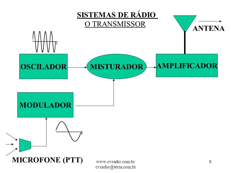 www.cvradio.com.br cvradio@terra.com.br 8 SISTEMAS DE RÁDIO O TRANSMISSOR OSCILADOR MODULADOR MISTURADOR AMPLIFICADOR ANTENA MICROFONE (PTT)