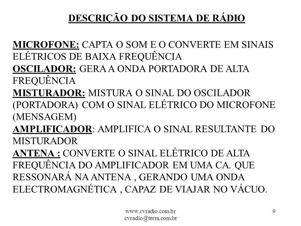 www.cvradio.com.br cvradio@terra.com.br 9 DESCRIÇÃO DO SISTEMA DE RÁDIO MICROFONE: CAPTA O SOM E O CONVERTE EM SINAIS ELÉTRICOS DE BAIXA FREQUÊNCIA OSCILADOR: GERA A ONDA PORTADORA DE ALTA FREQUÊNCIA MISTURADOR: MISTURA O SINAL DO OSCILADOR (PORTADORA) COM O SINAL ELÉTRICO DO MICROFONE (MENSAGEM) AMPLIFICADOR: AMPLIFICA O SINAL RESULTANTE DO MISTURADOR ANTENA : CONVERTE O SINAL ELÉTRICO DE ALTA FREQUÊNCIA DO AMPLIFICADOR EM UMA CA.