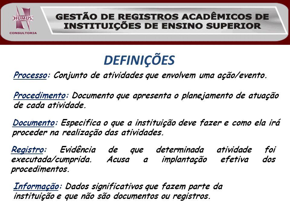 DEFINIÇÕES Procedimento: Documento que apresenta o planejamento de atuação de cada atividade. Processo: Conjunto de atividades que envolvem uma ação/e