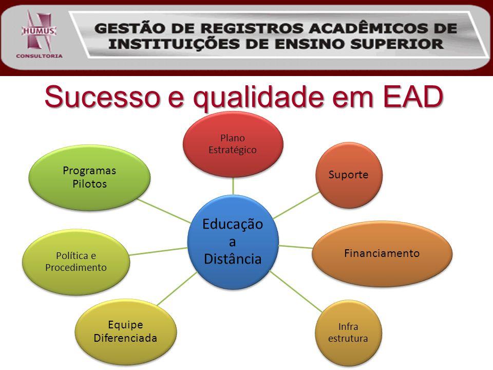 Sucesso e qualidade em EAD Educação a Distância Plano Estratégico SuporteFinanciamento Infra estrutura Equipe Diferenciada Política e Procedimento Pro