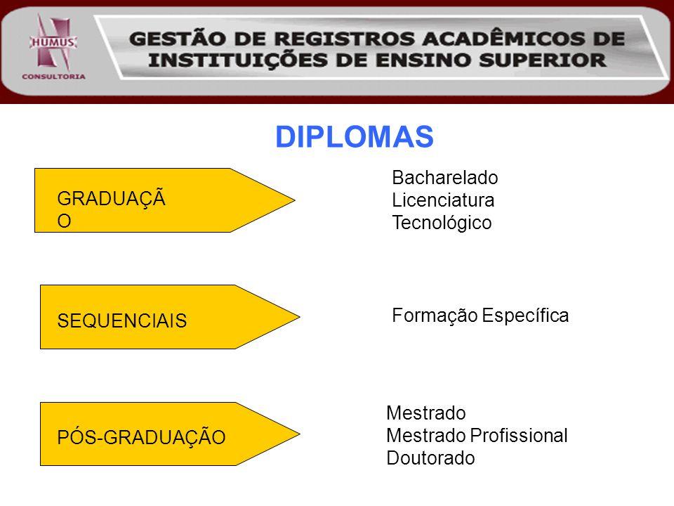 GRADUAÇÃ O Bacharelado Licenciatura Tecnológico Formação Específica Mestrado Mestrado Profissional Doutorado SEQUENCIAIS PÓS-GRADUAÇÃO DIPLOMAS