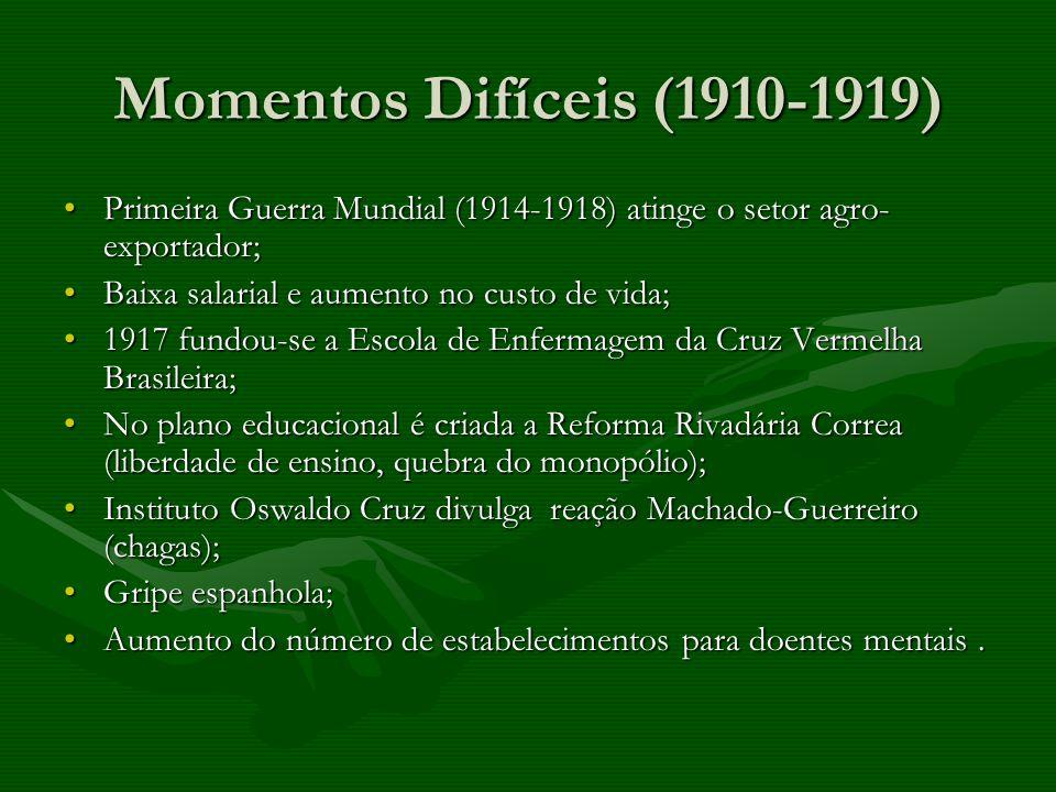 Momentos Difíceis (1910-1919) Primeira Guerra Mundial (1914-1918) atinge o setor agro- exportador;Primeira Guerra Mundial (1914-1918) atinge o setor a