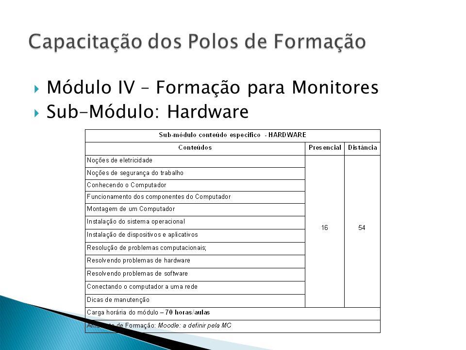 Módulo IV – Formação para Monitores Sub-Módulo: Hardware