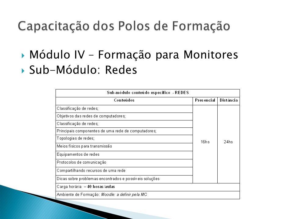 Módulo IV – Formação para Monitores Sub-Módulo: Redes