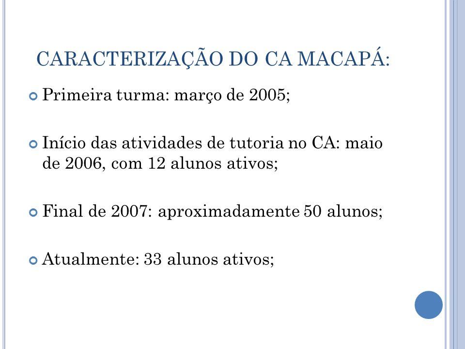 CARACTERIZAÇÃO DO CA MACAPÁ: Primeira turma: março de 2005; Início das atividades de tutoria no CA: maio de 2006, com 12 alunos ativos; Final de 2007: