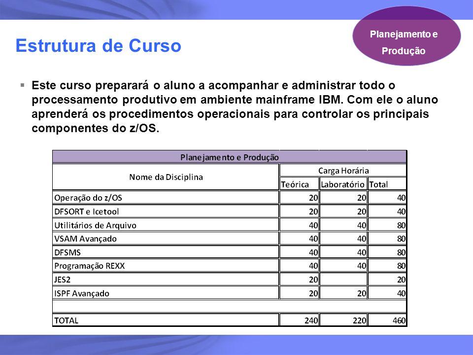11 Estrutura de Curso Planejamento e Produção Este curso preparará o aluno a acompanhar e administrar todo o processamento produtivo em ambiente mainf