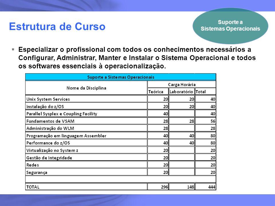 9 Estrutura de Curso Suporte a Sistemas Operacionais Especializar o profissional com todos os conhecimentos necessários a Configurar, Administrar, Man