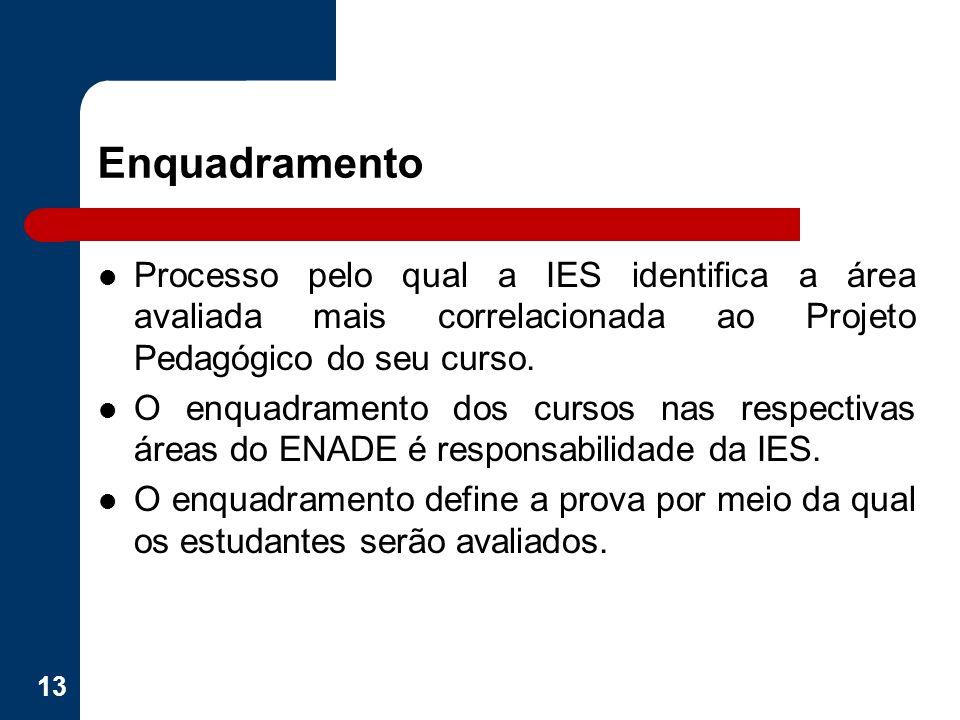 Processo pelo qual a IES identifica a área avaliada mais correlacionada ao Projeto Pedagógico do seu curso. O enquadramento dos cursos nas respectivas