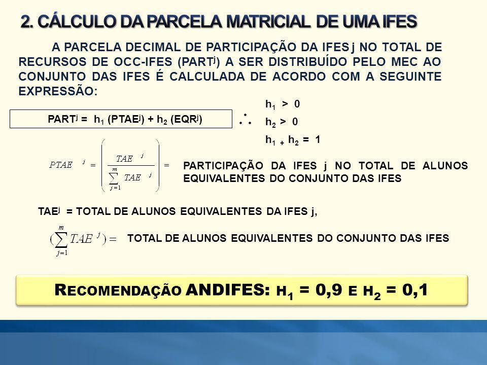 A PARCELA DECIMAL DE PARTICIPAÇÃO DA IFES j NO TOTAL DE RECURSOS DE OCC-IFES (PART j ) A SER DISTRIBUÍDO PELO MEC AO CONJUNTO DAS IFES É CALCULADA DE ACORDO COM A SEGUINTE EXPRESSÃO: PART j = h 1 (PTAE j ) + h 2 (EQR j ) h 1 > 0 h 2 > 0 h 1 + h 2 = 1 PARTICIPAÇÃO DA IFES j NO TOTAL DE ALUNOS EQUIVALENTES DO CONJUNTO DAS IFES TAE j = TOTAL DE ALUNOS EQUIVALENTES DA IFES j, TOTAL DE ALUNOS EQUIVALENTES DO CONJUNTO DAS IFES R ECOMENDAÇÃO ANDIFES: H 1 = 0,9 E H 2 = 0,1