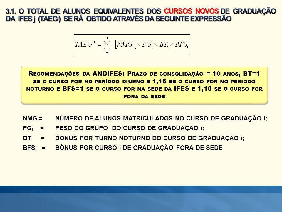 R ECOMENDAÇÕES DIFES: utilização do número de alunos matriculados e não concluintes, em função da inexistência da informação da data de início do curso.
