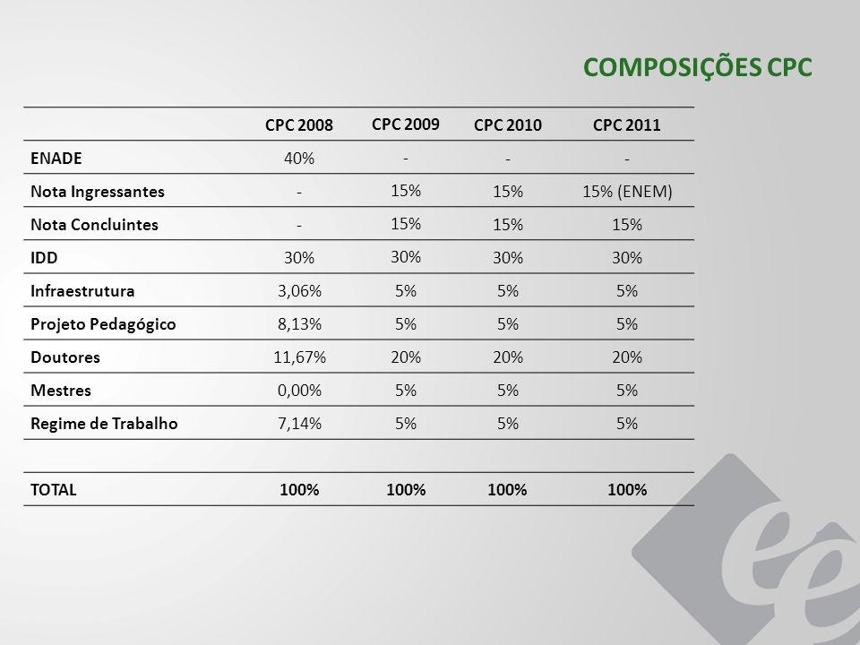 COMPOSIÇÕES CPC CPC 2008 CPC 2009 CPC 2010CPC 2011 ENADE40% - -- Nota Ingressantes- 15% 15% (ENEM) Nota Concluintes- 15% IDD30% Infraestrutura3,06% 5%