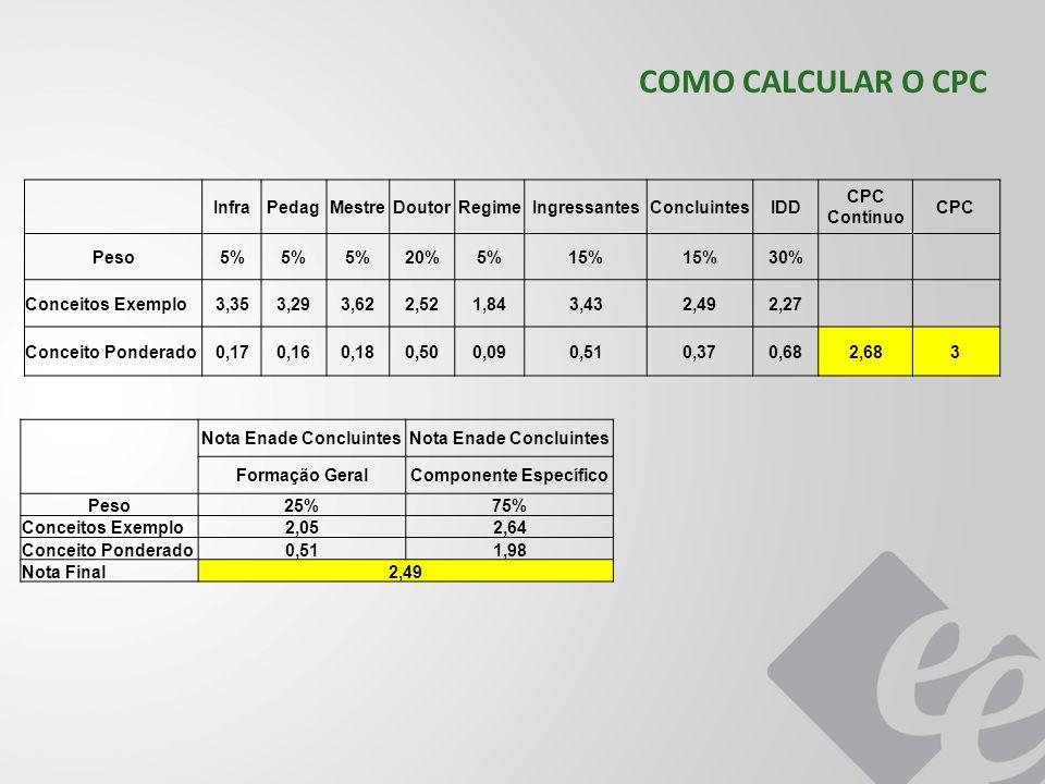 COMO CALCULAR O CPC InfraPedagMestreDoutorRegimeIngressantesConcluintesIDD CPC Contínuo CPC Peso5% 20%5%15% 30% Conceitos Exemplo3,353,293,622,521,843