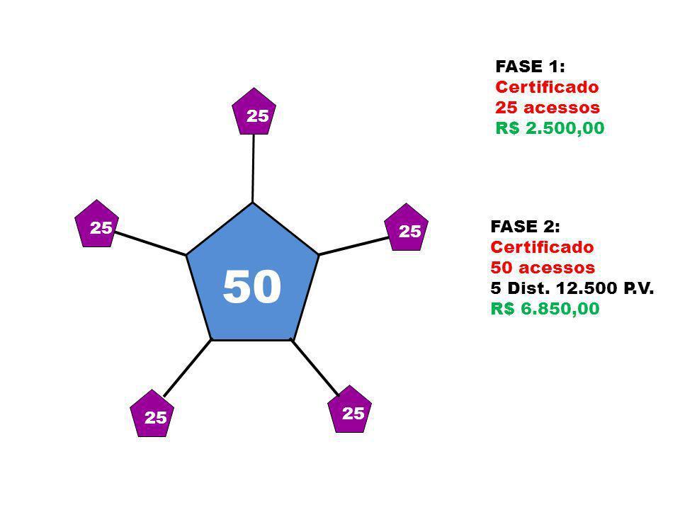 25 FASE 1: Certificado 25 acessos R$ 2.500,00 VOCE