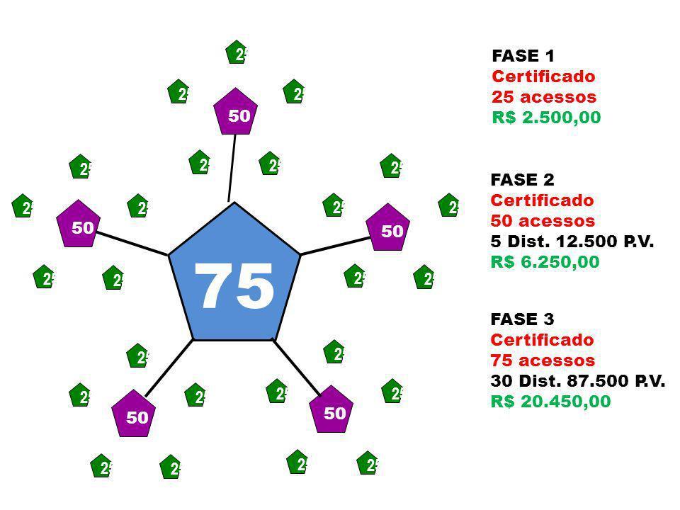 50 25 FASE 1: Certificado 25 acessos R$ 2.500,00 FASE 2: Certificado 50 acessos 5 Dist. 12.500 P.V. R$ 6.850,00