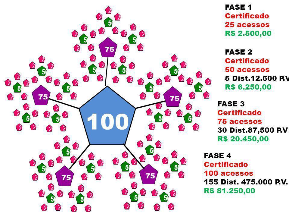 75 50 25 FASE 1 Certificado 25 acessos R$ 2.500,00 FASE 3 Certificado 75 acessos 30 Dist. 87.500 P.V. R$ 20.450,00 FASE 2 Certificado 50 acessos 5 Dis