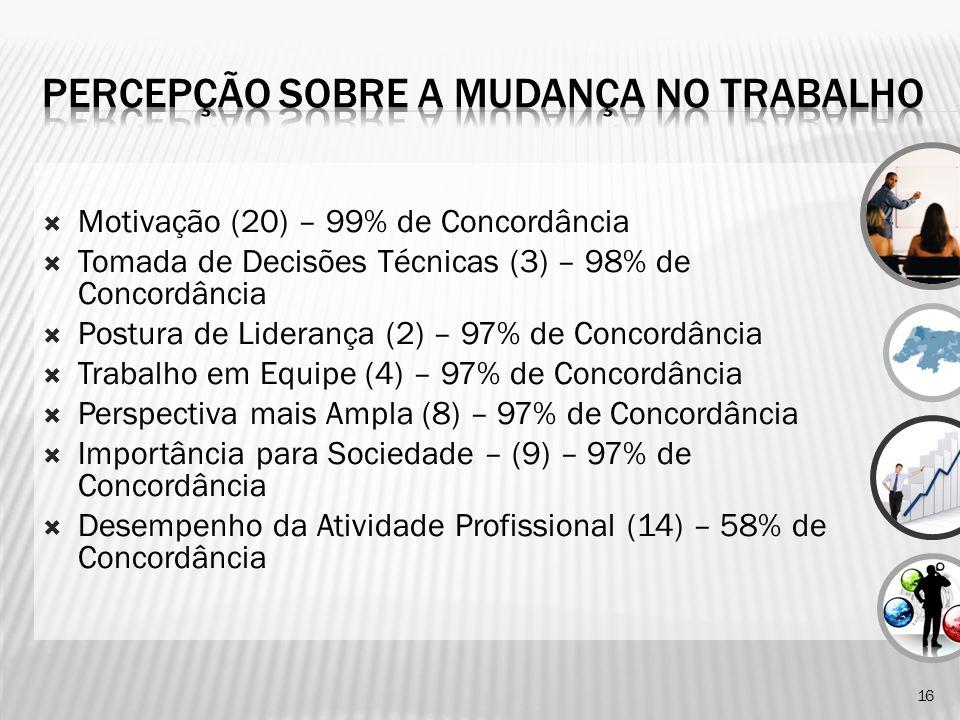 Motivação (20) – 99% de Concordância Tomada de Decisões Técnicas (3) – 98% de Concordância Postura de Liderança (2) – 97% de Concordância Trabalho em Equipe (4) – 97% de Concordância Perspectiva mais Ampla (8) – 97% de Concordância Importância para Sociedade – (9) – 97% de Concordância Desempenho da Atividade Profissional (14) – 58% de Concordância 16