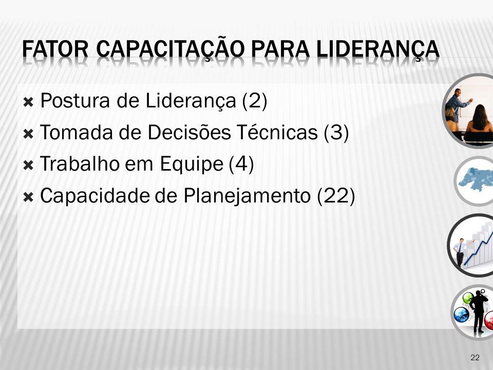 Postura de Liderança (2) Tomada de Decisões Técnicas (3) Trabalho em Equipe (4) Capacidade de Planejamento (22) 22
