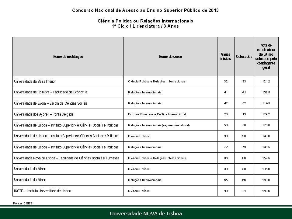 Universidade NOVA de Lisboa Concurso Nacional de Acesso ao Ensino Superior Público de 2013