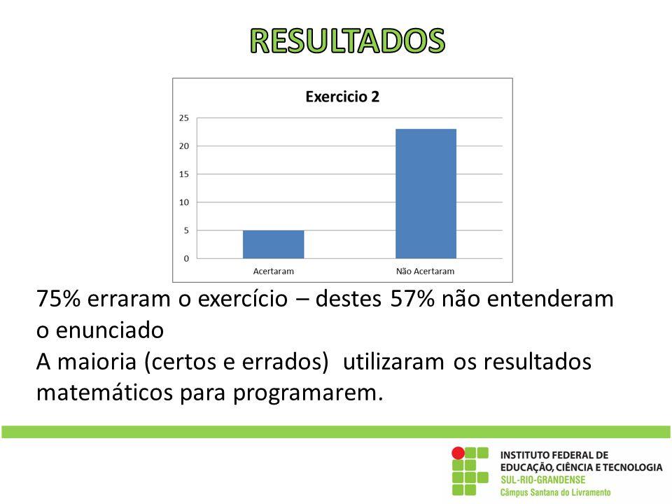 75% erraram o exercício – destes 57% não entenderam o enunciado A maioria (certos e errados) utilizaram os resultados matemáticos para programarem.