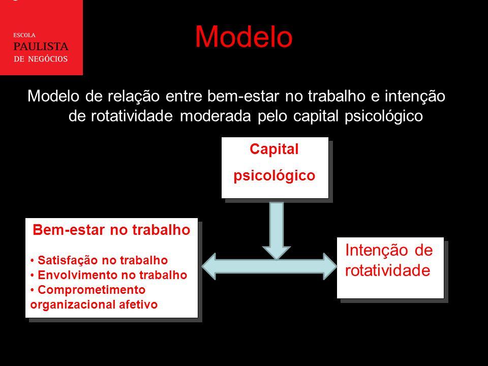 Modelo Modelo de relação entre bem-estar no trabalho e intenção de rotatividade moderada pelo capital psicológico Intenção de rotatividade Intenção de rotatividade Capital psicológico Capital psicológico Bem-estar no trabalho Satisfação no trabalho Envolvimento no trabalho Comprometimento organizacional afetivo Bem-estar no trabalho Satisfação no trabalho Envolvimento no trabalho Comprometimento organizacional afetivo Intenção de rotatividade
