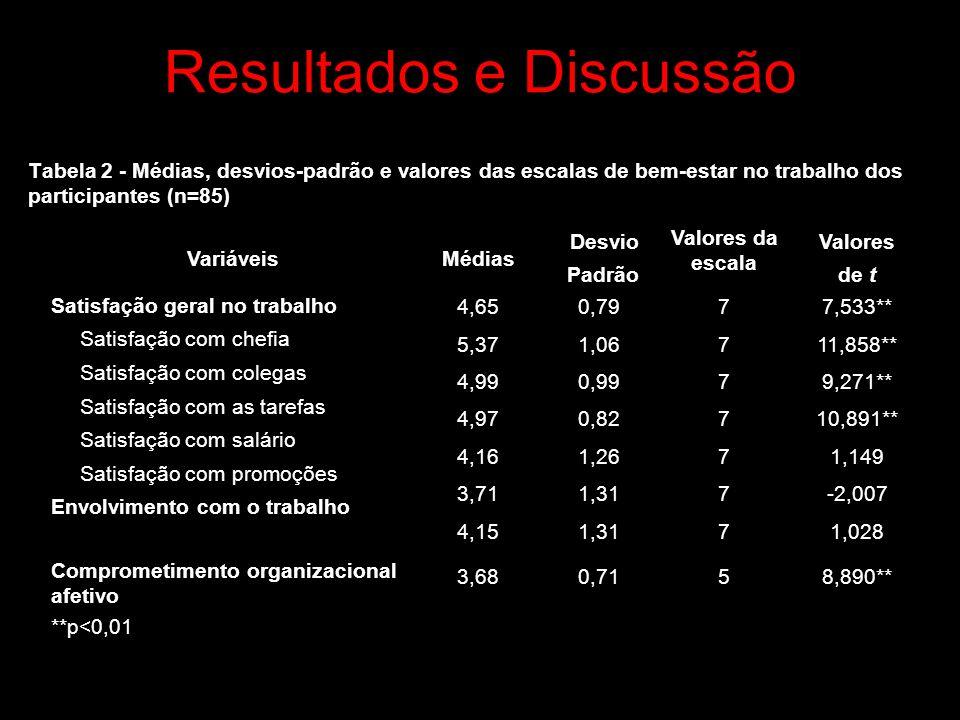 Resultados e Discussão Tabela 2 - Médias, desvios-padrão e valores das escalas de bem-estar no trabalho dos participantes (n=85) VariáveisMédias Desvio Padrão Valores da escala Valores de t Satisfação geral no trabalho Satisfação com chefia Satisfação com colegas Satisfação com as tarefas Satisfação com salário Satisfação com promoções Envolvimento com o trabalho Comprometimento organizacional afetivo 4,65 5,37 4,99 4,97 4,16 3,71 4,15 3,68 0,79 1,06 0,99 0,82 1,26 1,31 0,71 7777777577777775 7,533** 11,858** 9,271** 10,891** 1,149 -2,007 1,028 8,890** **p<0,01