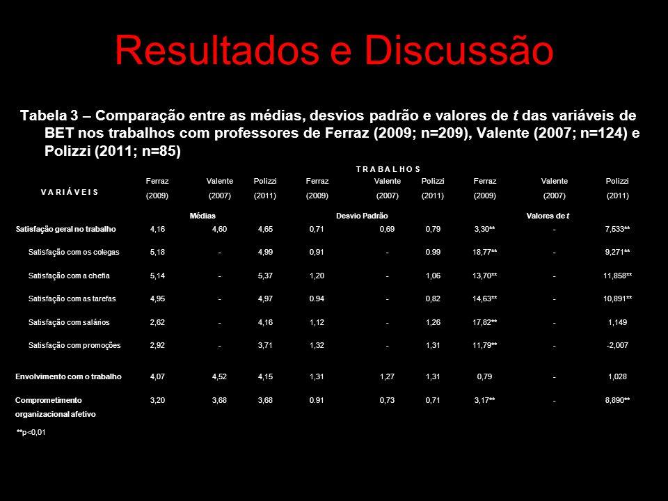 Resultados e Discussão Tabela 3 – Comparação entre as médias, desvios padrão e valores de t das variáveis de BET nos trabalhos com professores de Ferraz (2009; n=209), Valente (2007; n=124) e Polizzi (2011; n=85) V A R I Á V E I S T R A B A L H O S Ferraz (2009) Valente (2007) Polizzi (2011) Ferraz (2009) Valente (2007) Polizzi (2011) Ferraz (2009) Valente (2007) Polizzi (2011) MédiasDesvio PadrãoValores de t Satisfação geral no trabalho4,164,604,650,710,690,793,30**-7,533** Satisfação com os colegas5,18-4,990,91-0.9918,77**-9,271** Satisfação com a chefia5,14-5,371,20-1,0613,70**-11,858** Satisfação com as tarefas4,95-4,970.94-0,8214,63**-10,891** Satisfação com salários2,62-4,161,12-1,2617,82**-1,149 Satisfação com promoções2,92-3,711,32-1,3111,79**--2,007 Envolvimento com o trabalho4,074,524,151,311,271,310,79-1,028 Comprometimento organizacional afetivo 3,203,68 0.910,730,713,17**-8,890** **p<0,01