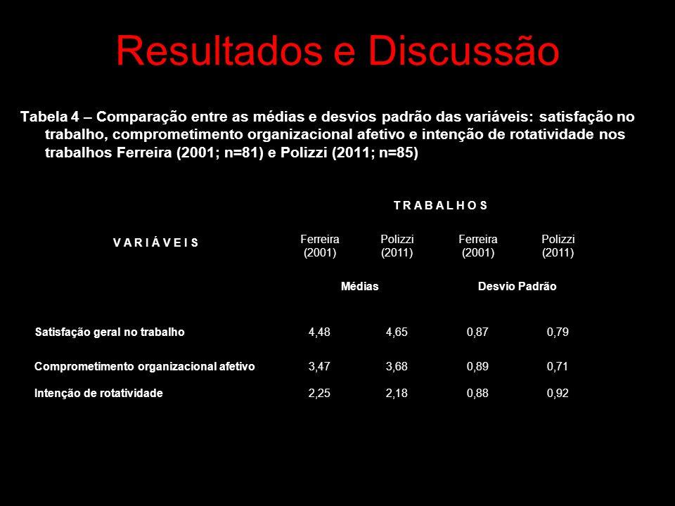 Resultados e Discussão Tabela 4 – Comparação entre as médias e desvios padrão das variáveis: satisfação no trabalho, comprometimento organizacional afetivo e intenção de rotatividade nos trabalhos Ferreira (2001; n=81) e Polizzi (2011; n=85) V A R I Á V E I S T R A B A L H O S Ferreira (2001) Polizzi (2011) Ferreira (2001) Polizzi (2011) MédiasDesvio Padrão Satisfação geral no trabalho4,484,650,870,79 Comprometimento organizacional afetivo3,473,680,890,71 Intenção de rotatividade2,252,180,880,92