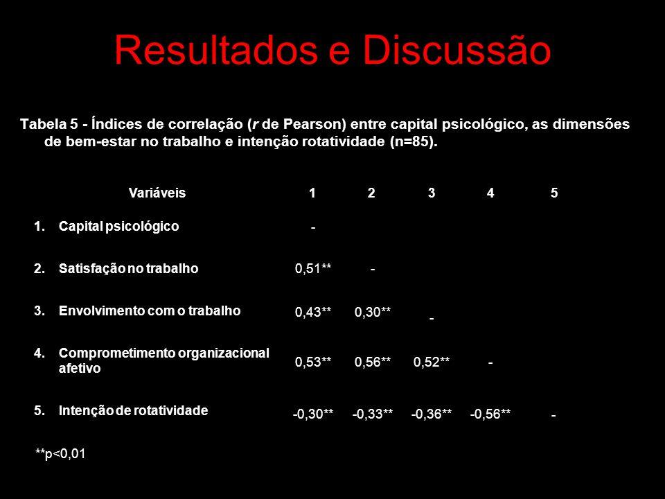 Resultados e Discussão Tabela 5 - Índices de correlação (r de Pearson) entre capital psicológico, as dimensões de bem-estar no trabalho e intenção rotatividade (n=85).