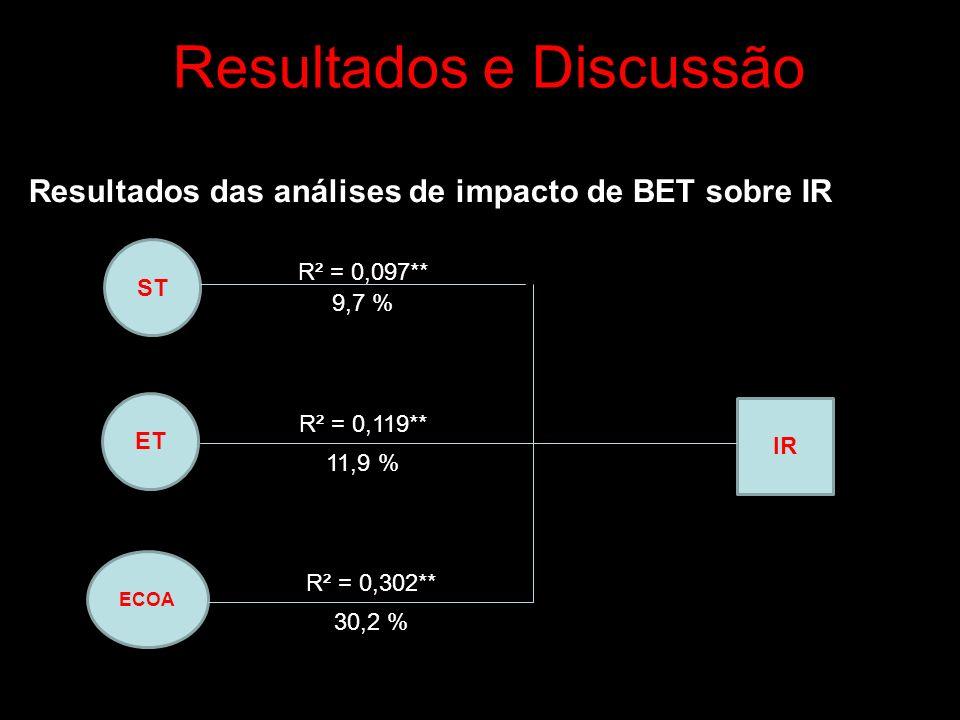 Resultados e Discussão Resultados das análises de impacto de BET sobre IR ST ET ECOA IR R² = 0,097** R² = 0,119** R² = 0,302** 9,7 % 11,9 % 30,2 %