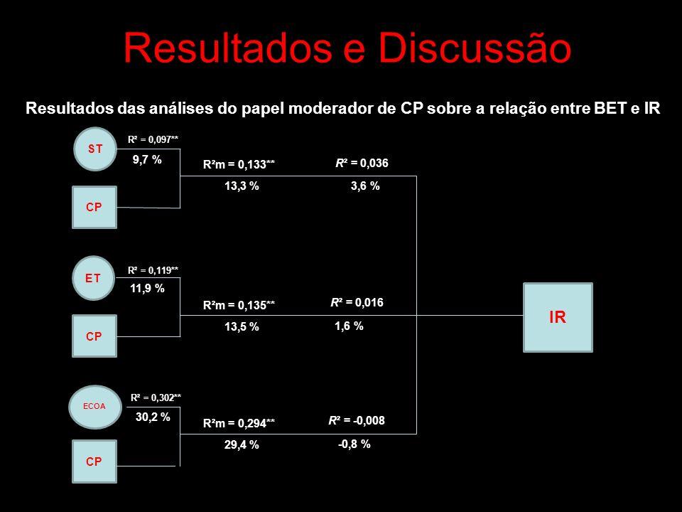 Resultados e Discussão Resultados das análises do papel moderador de CP sobre a relação entre BET e IR ST IR CP ET CP ECOA CP R²m = 0,133** R² = 0,036 13,3 %3,6 % R²m = 0,135** R²m = 0,294** 29,4 % 13,5 % R² = 0,016 R² = -0,008 1,6 % -0,8 % R² = 0,097** 9,7 % R² = 0,119** 11,9 % R² = 0,302** 30,2 %