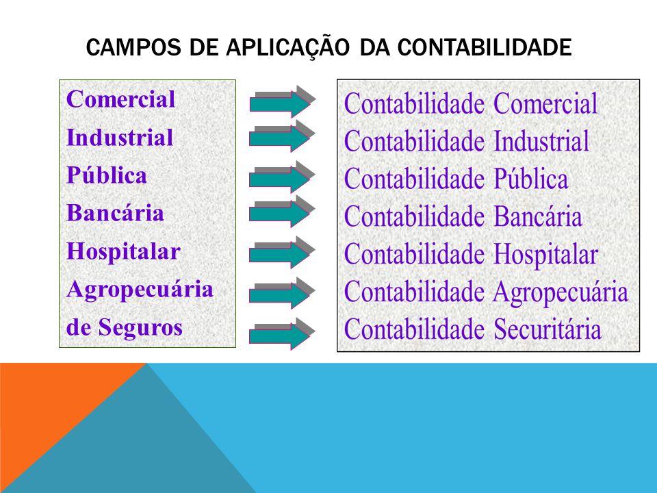 CAMPOS DE APLICAÇÃO DA CONTABILIDADE Comercial Industrial Pública Bancária Hospitalar Agropecuária de Seguros