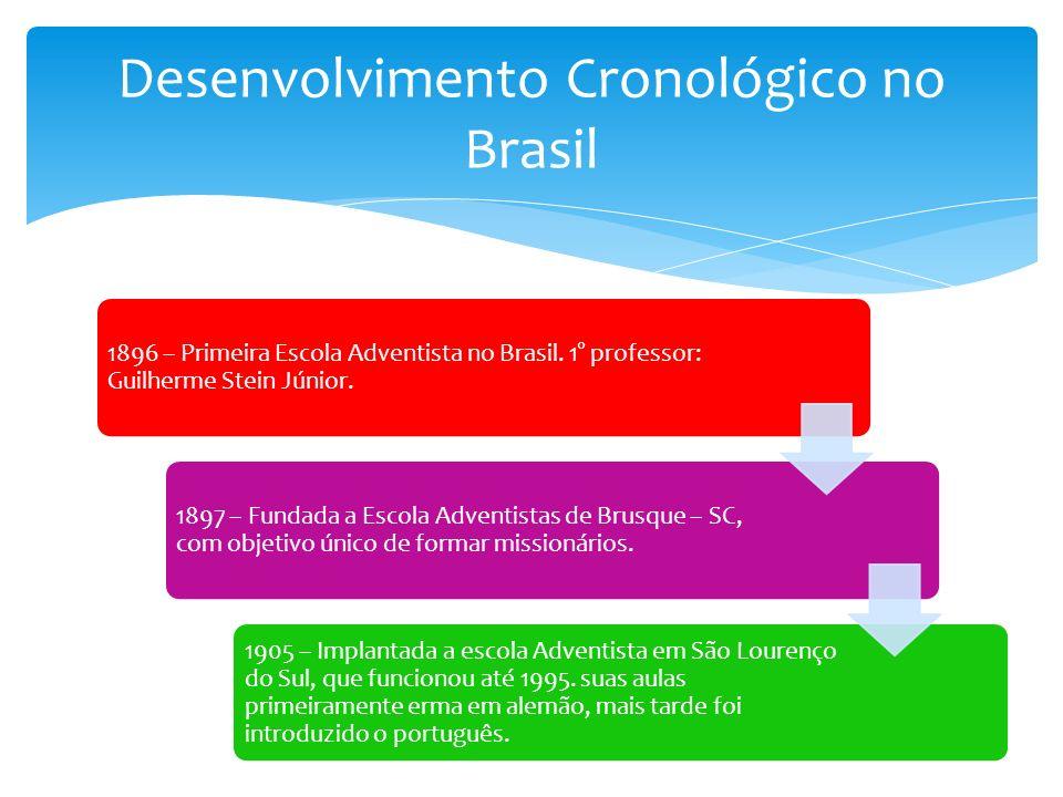 Desenvolvimento Cronológico no Brasil 1896 – Primeira Escola Adventista no Brasil.