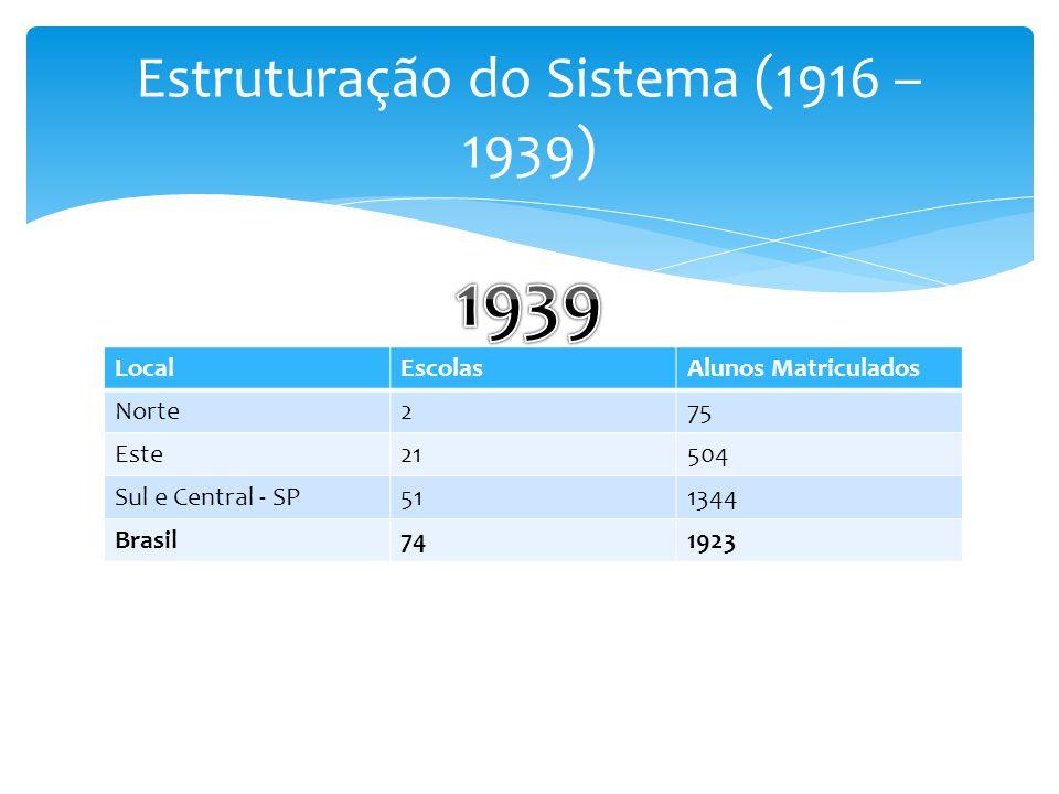 LocalEscolasAlunos Matriculados Norte275 Este21504 Sul e Central - SP511344 Brasil741923