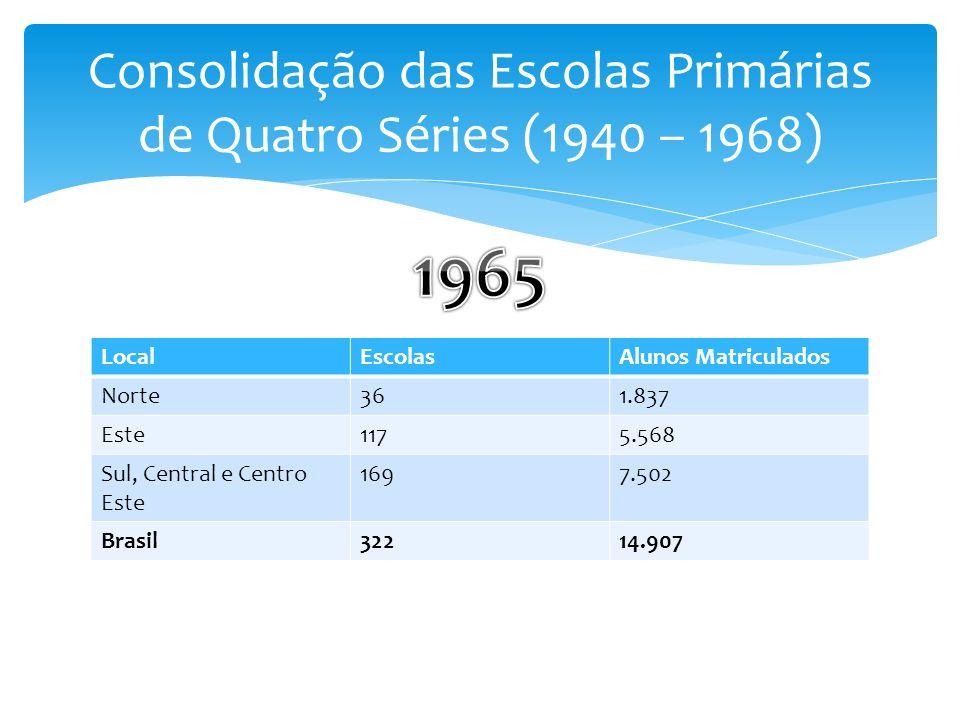 LocalEscolasAlunos Matriculados Norte361.837 Este1175.568 Sul, Central e Centro Este 1697.502 Brasil32214.907
