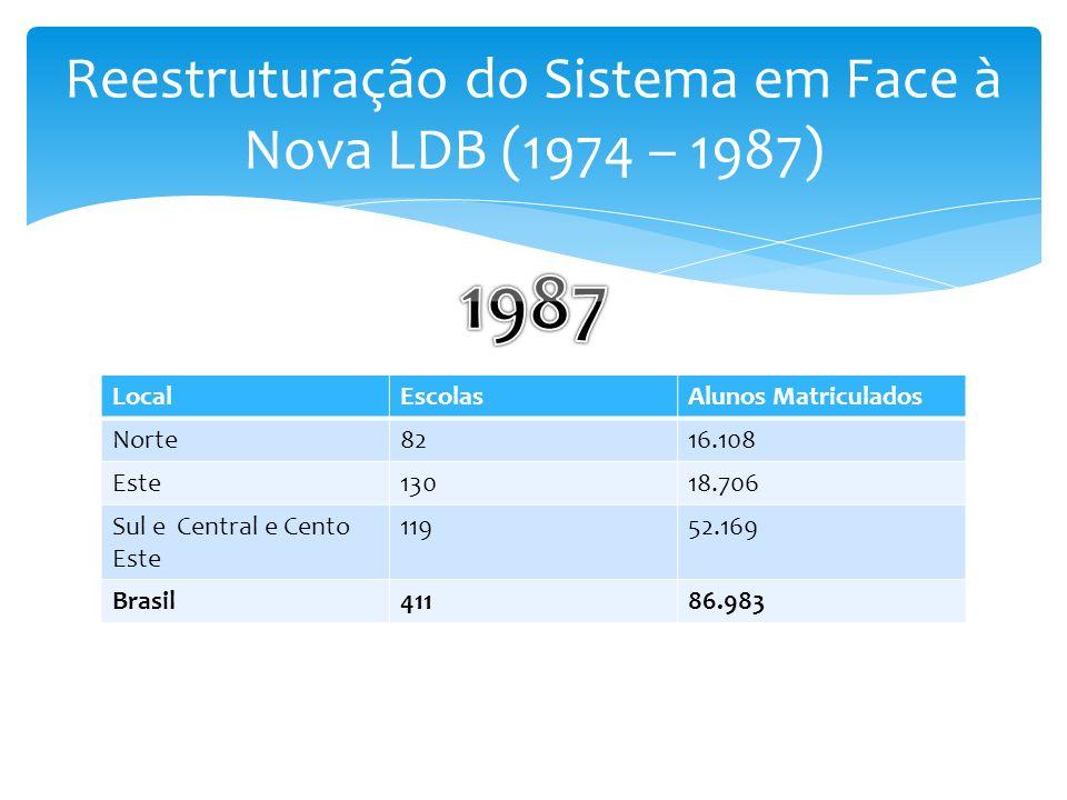 LocalEscolasAlunos Matriculados Norte8216.108 Este13018.706 Sul e Central e Cento Este 11952.169 Brasil41186.983
