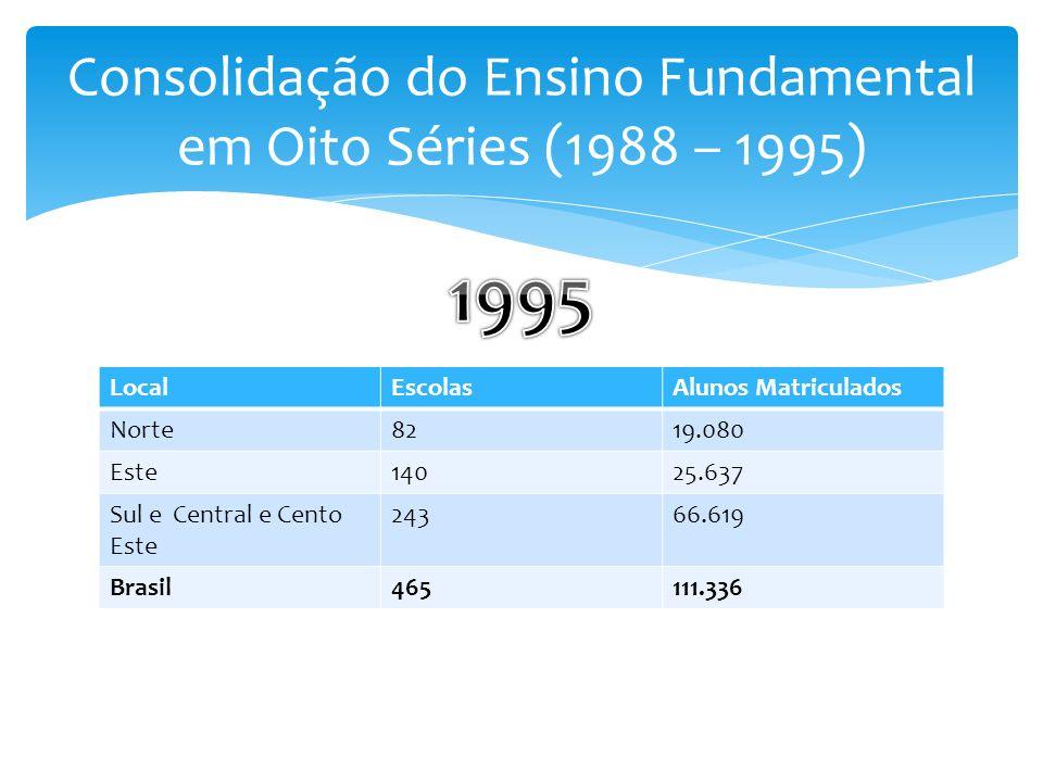 Consolidação do Ensino Fundamental em Oito Séries (1988 – 1995) LocalEscolasAlunos Matriculados Norte8219.080 Este14025.637 Sul e Central e Cento Este 24366.619 Brasil465111.336