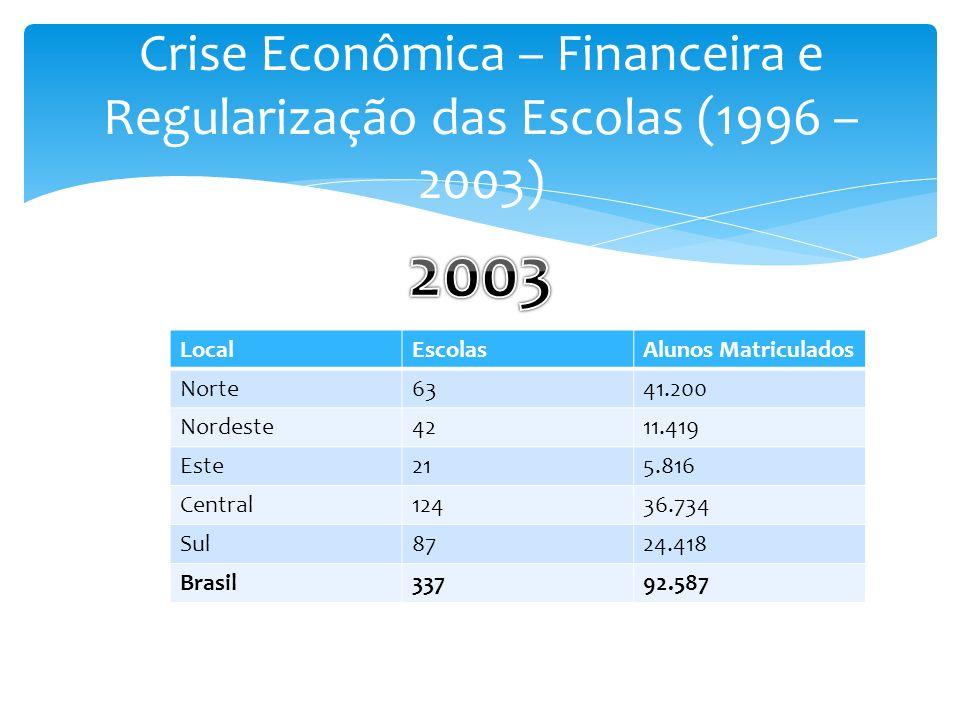 LocalEscolasAlunos Matriculados Norte6341.200 Nordeste4211.419 Este215.816 Central12436.734 Sul8724.418 Brasil33792.587