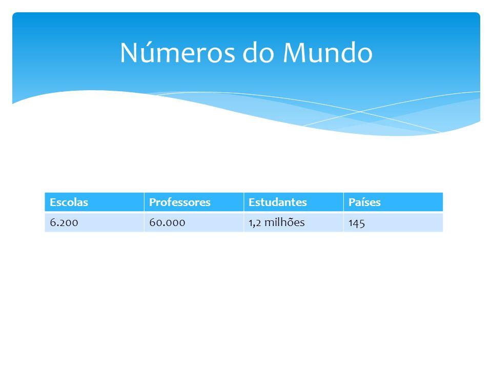 EscolasProfessoresEstudantesPaíses 6.20060.0001,2 milhões145 Números do Mundo